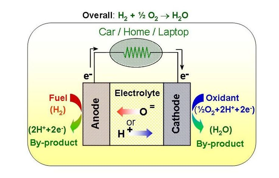 Introduction - Experiments on the efficiency of fuel cells